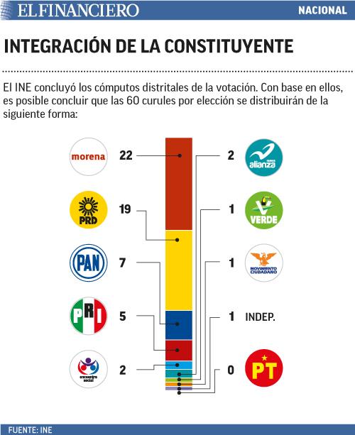 integracion_de_la_constituyente.