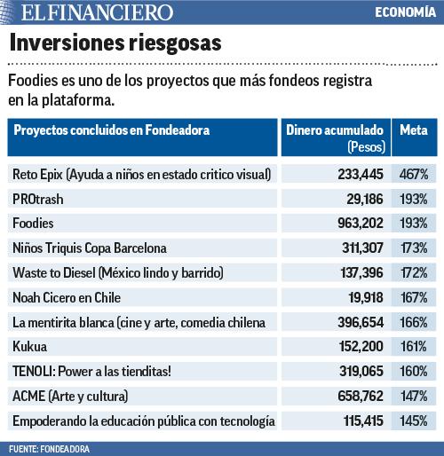 "economía"" title=inversionesriesgosas12"
