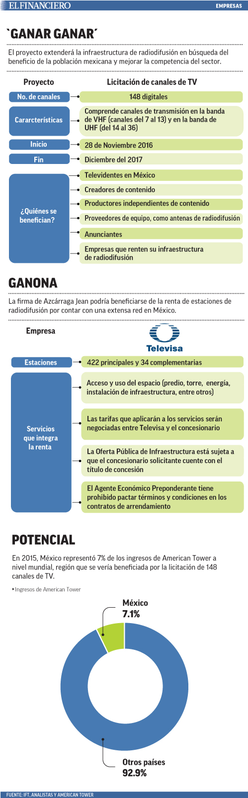 licencias TV
