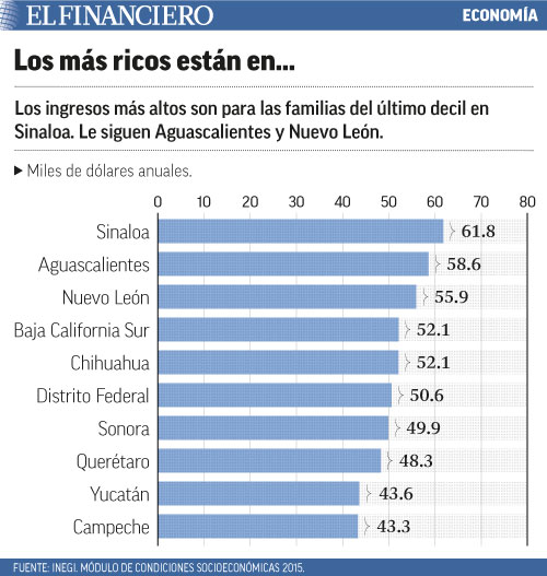 Sinaloa, el hogar de las familias con los mayores ingresos