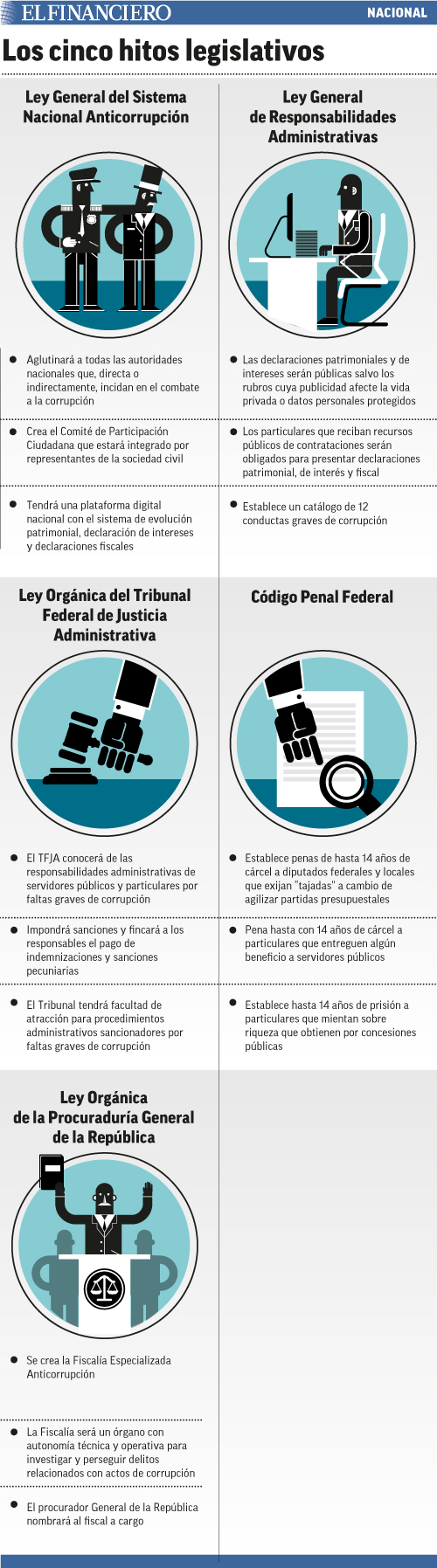 los_cinco_hitos_legislativos