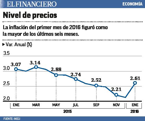 inflación enero