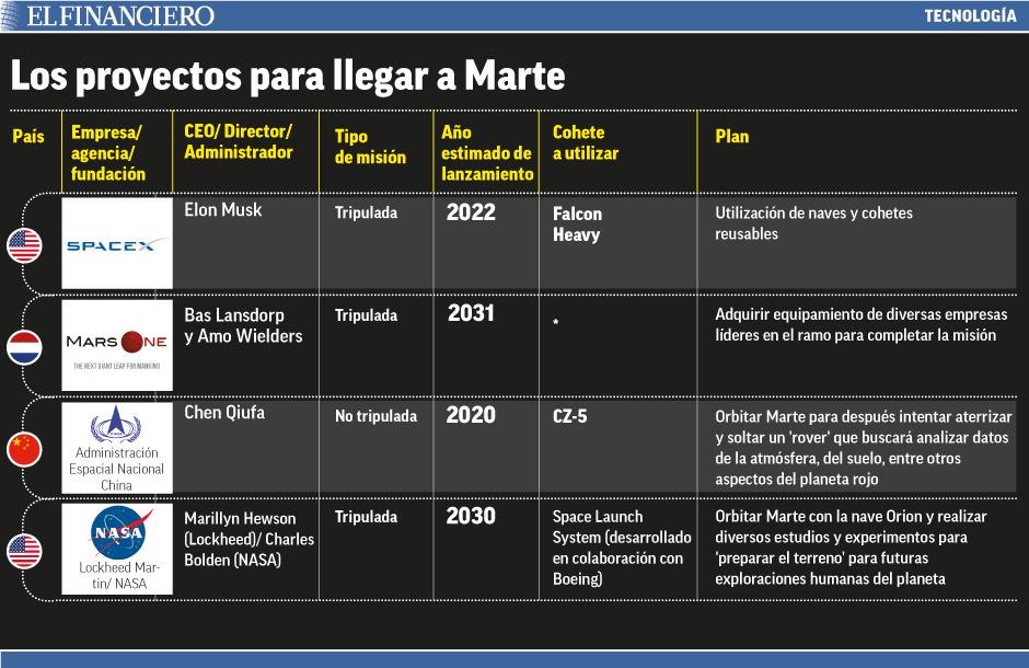 """proyectos_para_llegar_a_marte"""""""