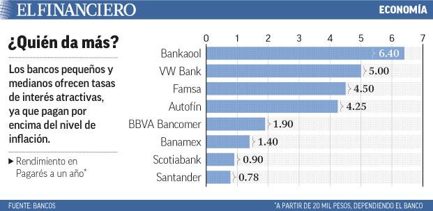 bancos pequeños