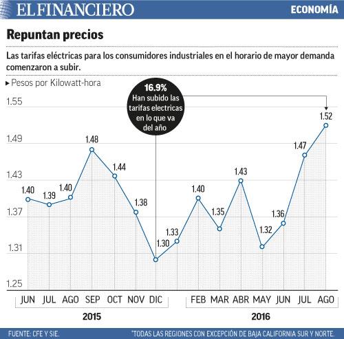 """tarifas eléctricas"""" title=repuntan-precios-web.jpg"""