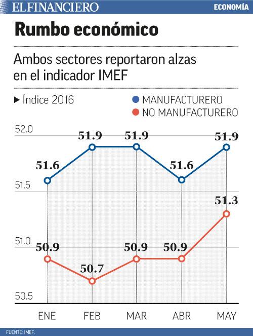 "indicador IMEF"" title=""rumbo-economico-web"