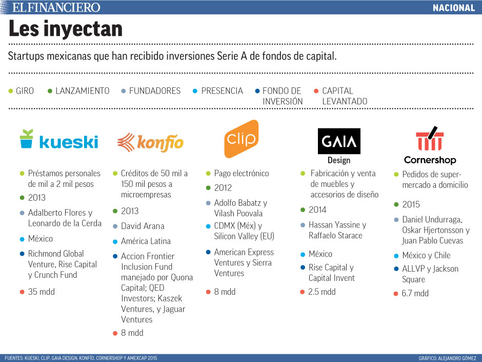 startups mexicanas