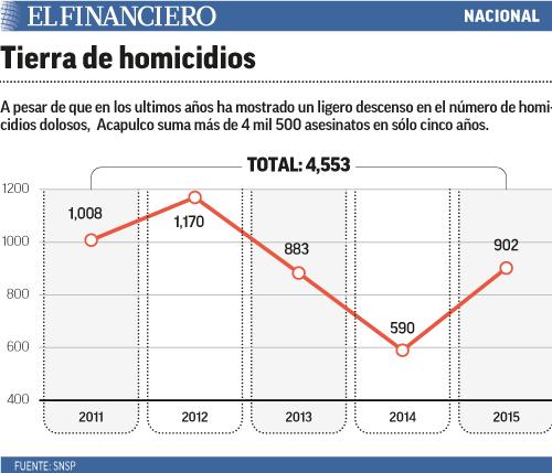 tierra_de_homicidios