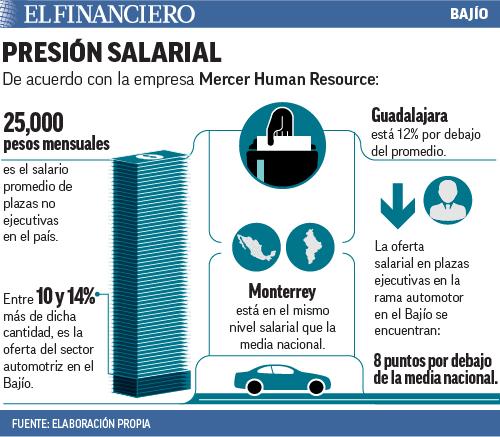 web_presion_bajio_01