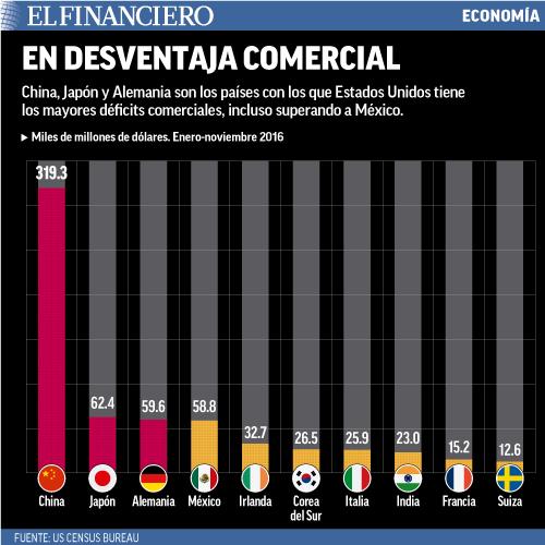 China, Japón y Alemania son los países con los que Estados Unidos tiene los mayores déficits comerciales, incluso superando a México.