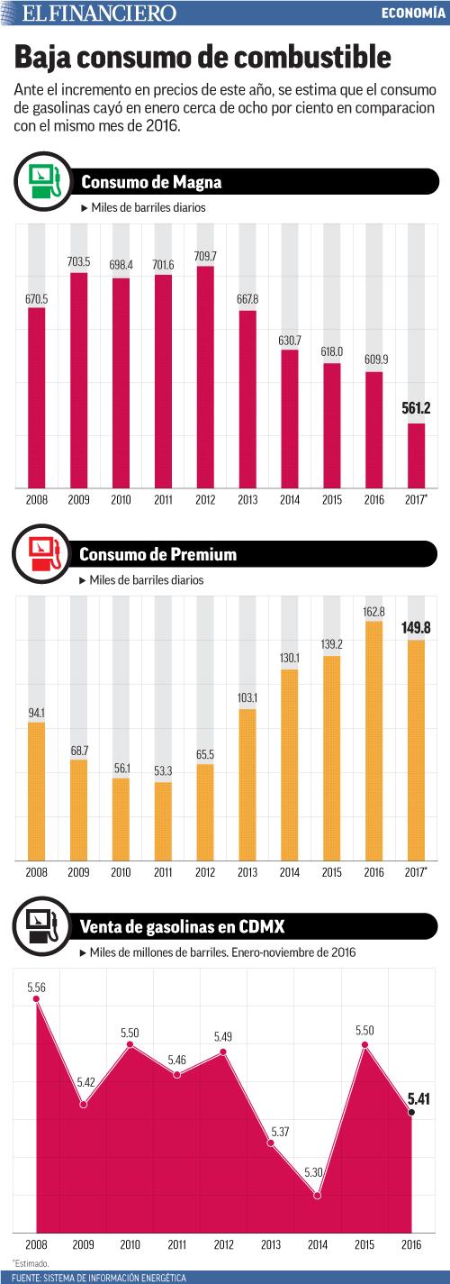 Ante el incremento en precios de este año, se estima que el consumo de gasolinas cayó en enero cerca de ocho por ciento en comparacion con el mismo mes de 2016.
