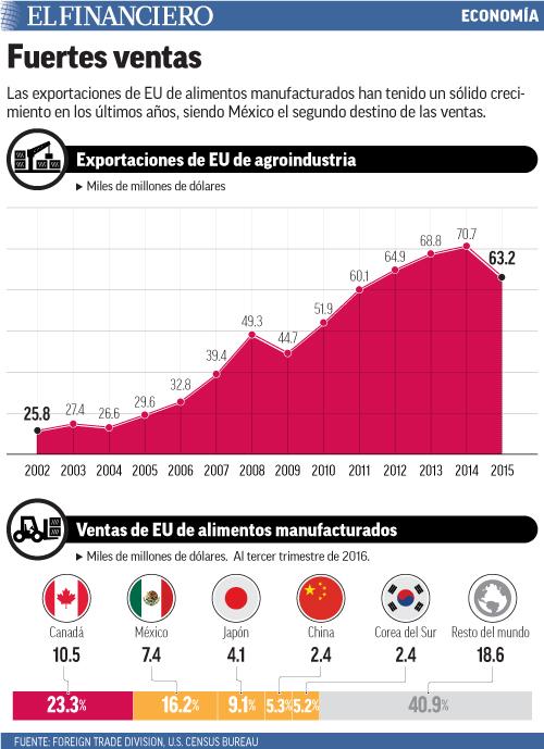 Las exportaciones de EU de alimentos manufacturados han tenido un sólido crecimiento en los últimos años, siendo México el segundo destino de las ventas.