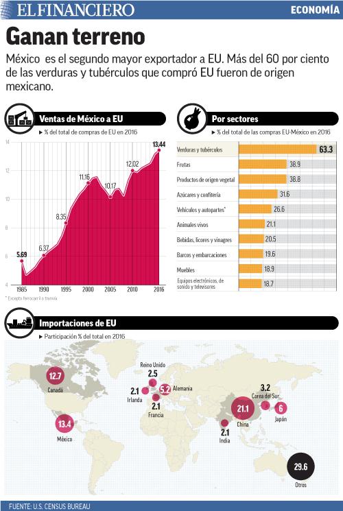 México  es el segundo mayor exportador a EU. Más del 60 por ciento de las verduras y tubérculos que compró EU fueron de origen mexicano.