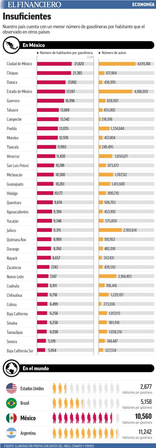 Nuestro país cuenta con un menor número de gasolineras por habitante que el observado en otros países