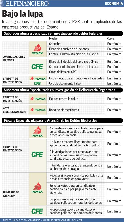 Investigaciones abiertas que mantiene la PGR contra empleados de las empresas productivas del Estado.