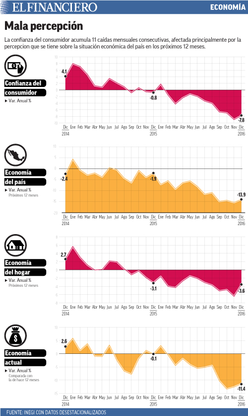 La confianza del consumidor acumula 11 caídas mensuales consecutivas, afectada principalmente por la percepcion que se tiene sobre la situación económica del país en los próximos 12 meses.