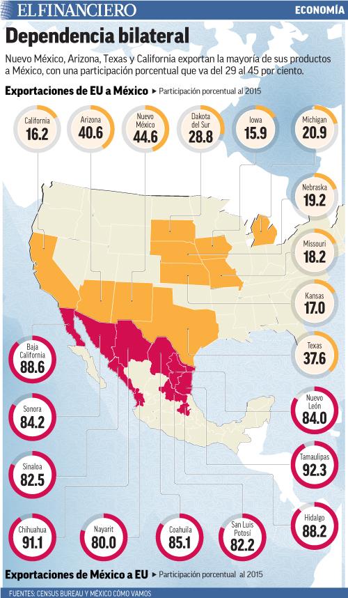 Nuevo México, Arizona, Texas y California exportan la mayoría de sus productos a México, con una participación porcentual que va del 29 al 45 por ciento.
