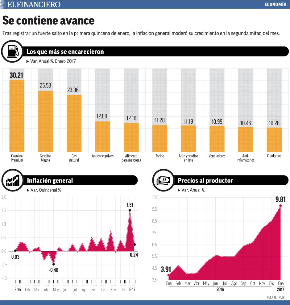 Tras registrar un fuerte salto en la primera quincena de enero, la inflacion general moderó su crecimiento en la segunda mitad del mes.