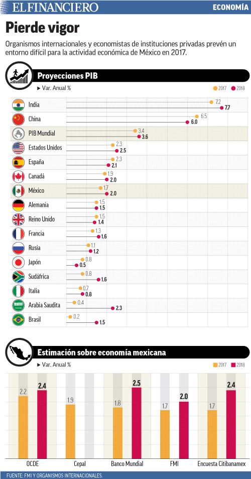 Organismos internacionales y economistas de instituciones privadas prevén un entorno difícil para la actividad económica de México en 2017.