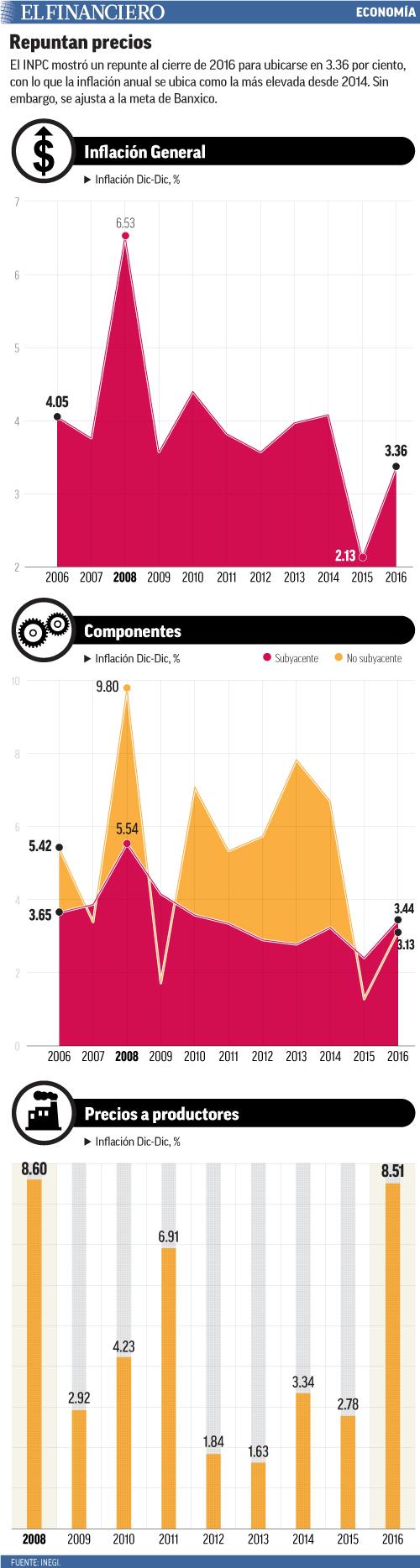 El INPC mostró un repunte al cierre de 2016 para ubicarse en 3.36 por ciento, con lo que la inflación anual se ubica como la más elevada desde 2014. Sin embargo, se ajusta a la meta de Banxico.