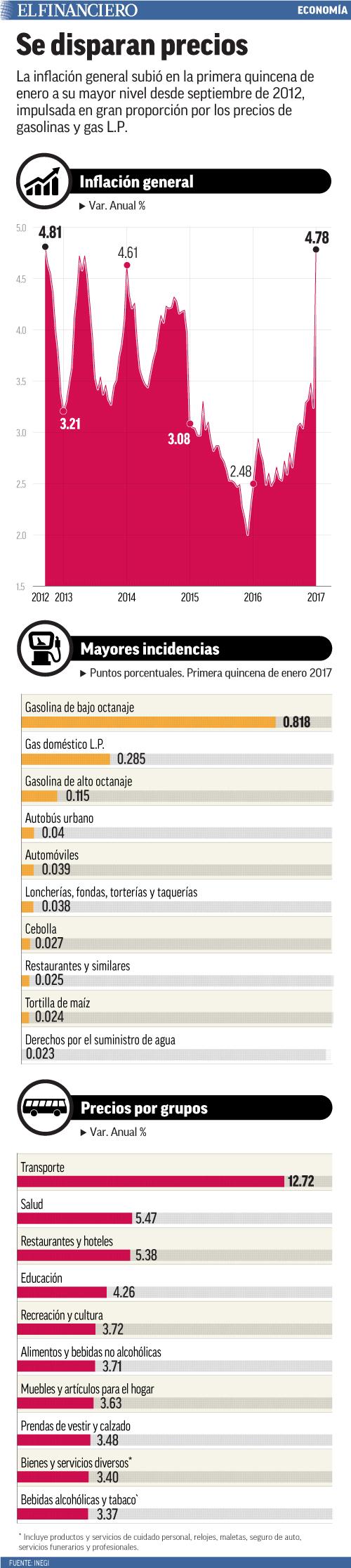 La inflación general subió en la primera quincena de enero a su mayor nivel desde septiembre de 2012, impulsada en gran proporción por los precios de gasolinas y gas L.P.