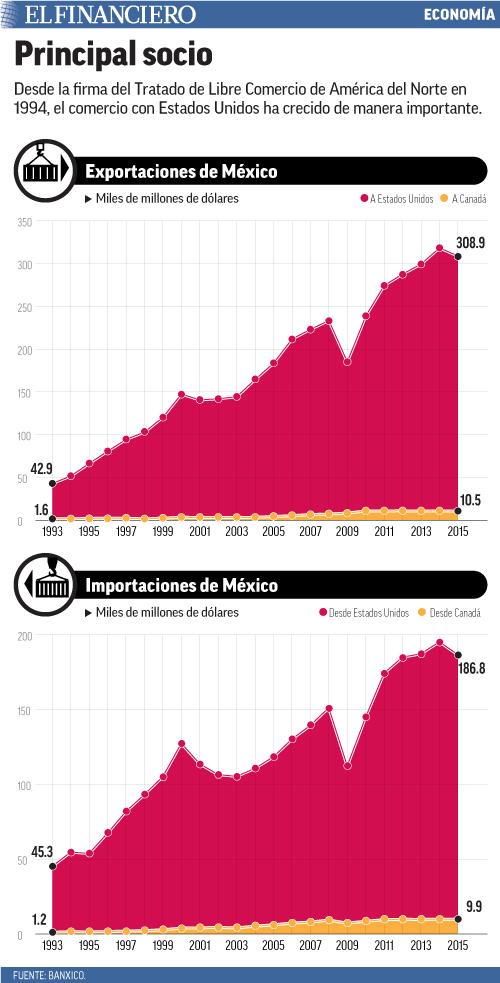 Desde la firma del Tratado de Libre Comercio de América del Norte en 1994, el comercio con Estados Unidos ha crecido de manera importante.