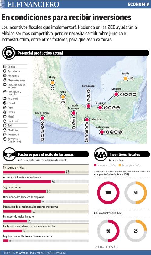 Los incentivos fiscales que implementará Hacienda en las ZEE ayudarán a México ser más competitivo, pero se necesita certidumbre jurídica e infraestructura, entre otros factores, para que sean exitosas.