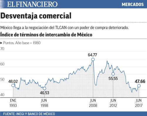 """""""mercados"""""""