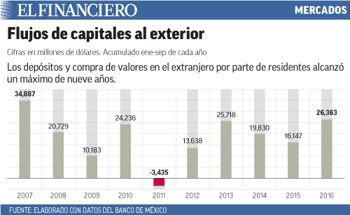 Los depósitos y compra de valores en el extranjero por parte de residentes alcanzó un máximo de nueve años.