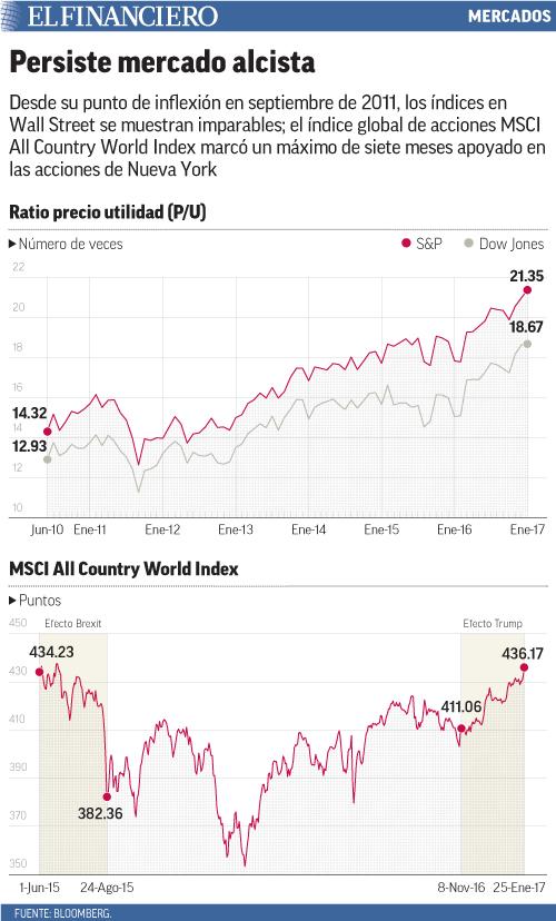 Desde su punto de inflexión en septiembre de 2011, los índices en Wall Street se muestran imparables; el índice global de acciones MSCI All Country World Index marcó un máximo de siete meses apoyado en las acciones de Nueva York
