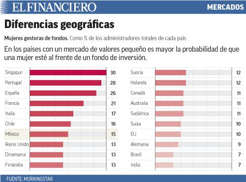 En los países con un mercado de valores pequeño es mayor la probabilidad de que una mujer esté al frente de un fondo de inversión.