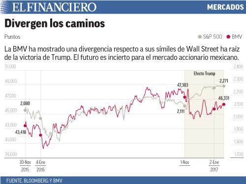 La BMV ha mostrado una divergencia respecto a sus símiles de Wall Street ha raíz de la victoria de Trump. El futuro es incierto para el mercado accionario mexicano.