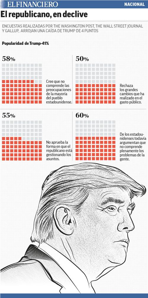 34_Trump_declive