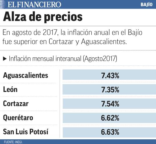 """""""Alza_bajio"""""""