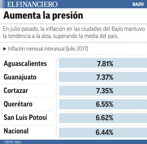 """""""Inflacion_bajio"""""""