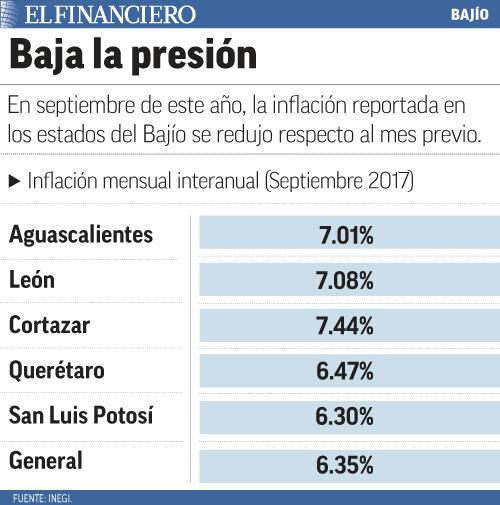 """""""Inflacion_bajio9"""""""