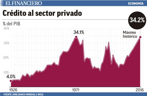 credito sector