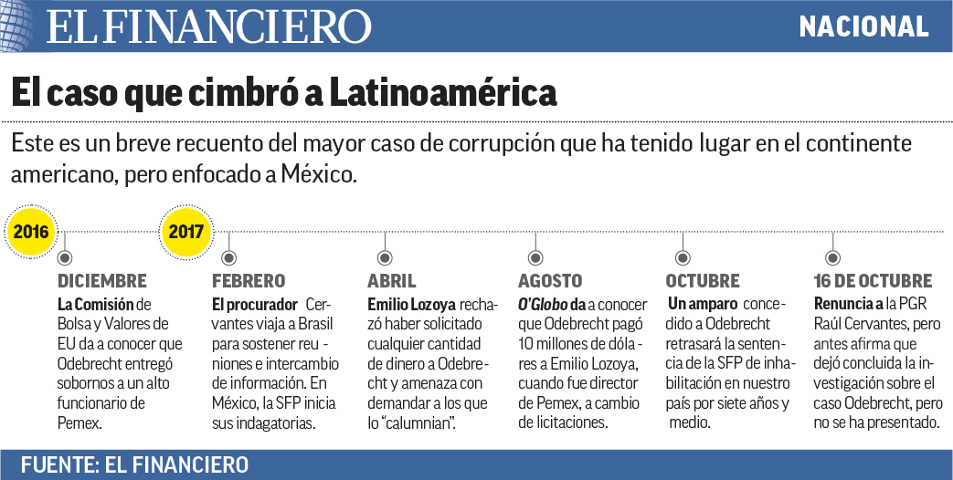 cronologia_odebrecht_mexico.jpg