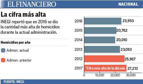 """""""homicidios_inegi_27jul_17_01"""""""