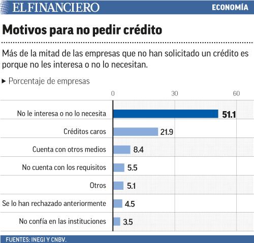 60% de las empresas mexicanas no habría solicitado financiamiento