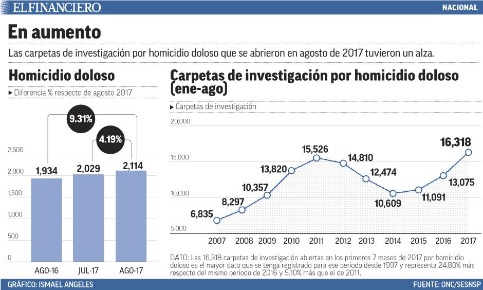 nacional_homicidios8cot.jpg