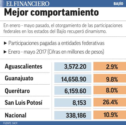 """""""participaciones_bajio"""""""