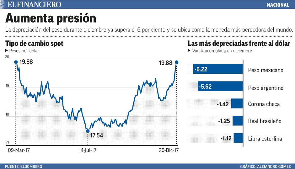 peso_dollar.