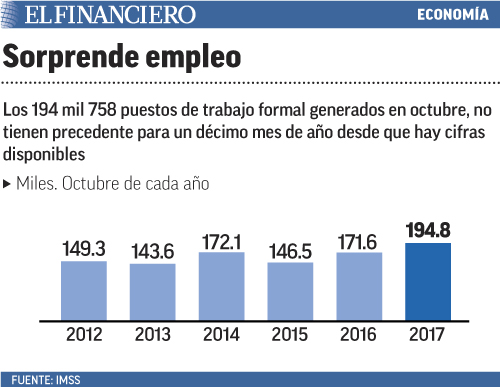 Peña presume tres cifras récord en materia de empleo