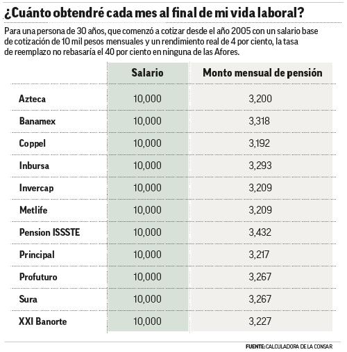 comisiones que cobran las afores 2015 cual es la mejor afores en tabla