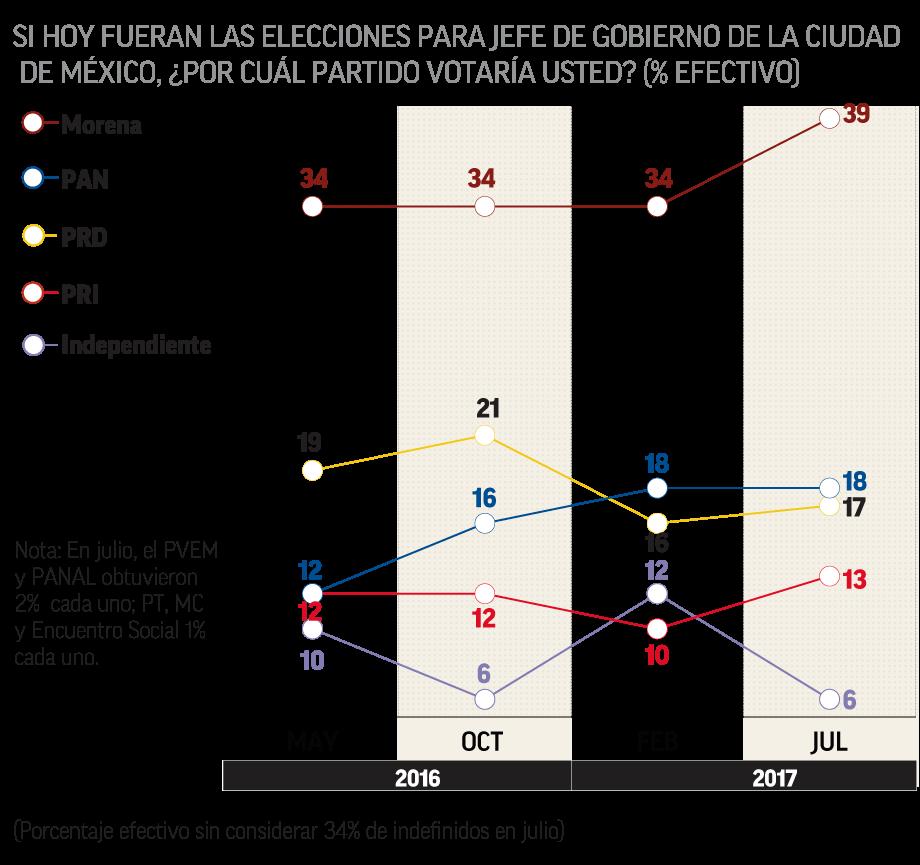 Buscar alianzas con MC en Jalisco: PRD